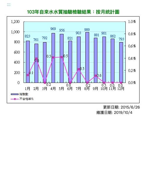 103年自來水水質抽驗結檢驗果:按月統計圖