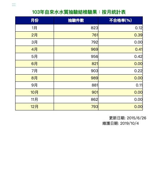 103年自來水水質抽驗結檢驗果:按月統計表