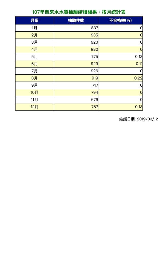 107年飲用水水質抽驗檢驗結果-統計表