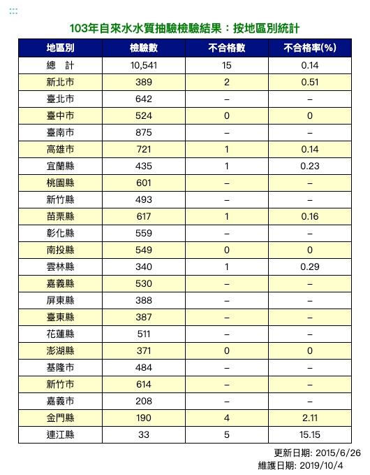 103年自來水水質抽驗檢驗結果:按地區別統計